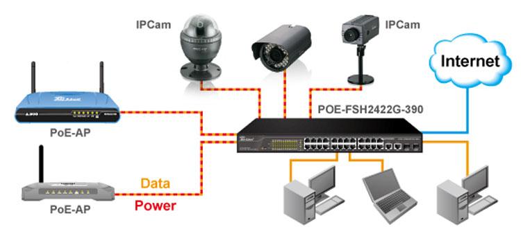 سوییچ POE و تجهیزات تحت شبکه
