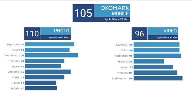 جدول dxomark