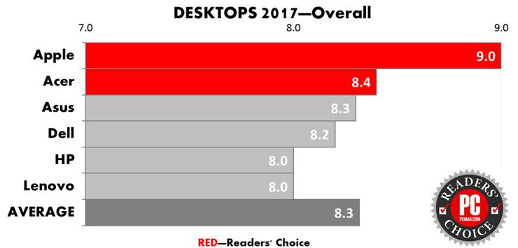برترین برند تولیدکنندگان برند دسک تاپ سال 2017