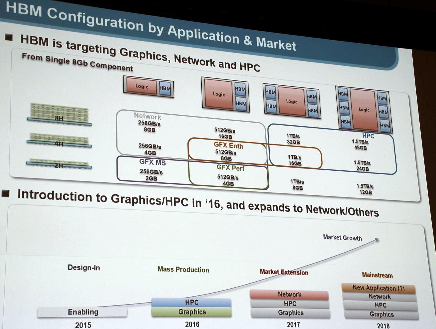 کارت گرافیکهای 6144 (bit-bus) و حافظه های داخلی HBM 48GB سامسونگ (Samsung)